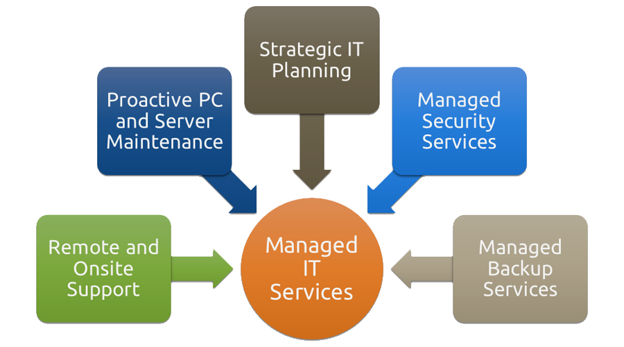 Managed IT Services Infographic
