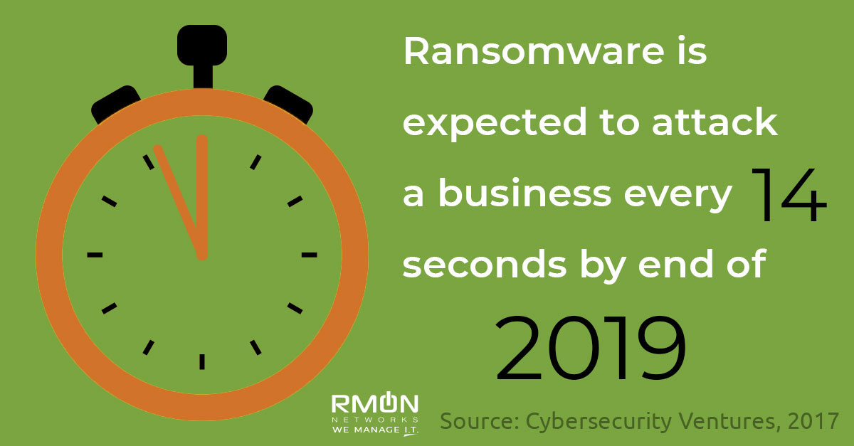 Ransomware Security Concerns 2019