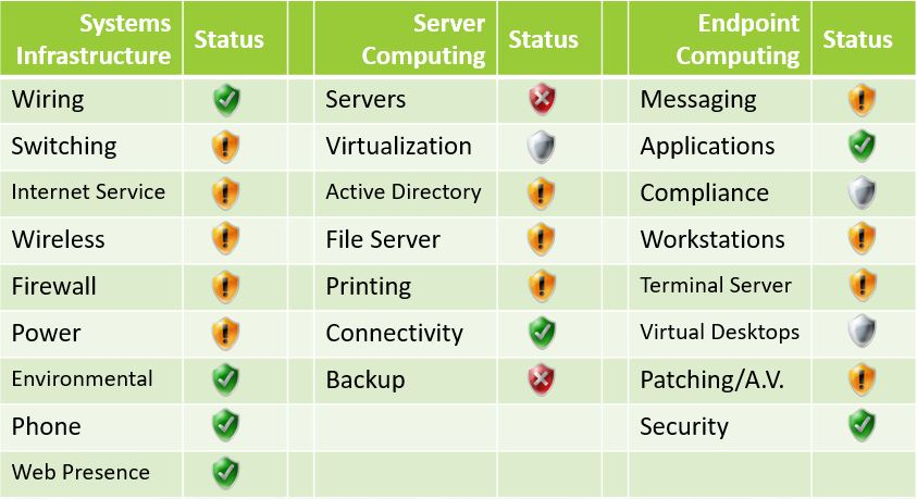 Network Audit Summary
