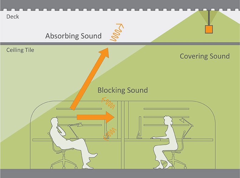 Sound Masking Diagram